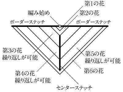 bloom-bloom-schematic-jp